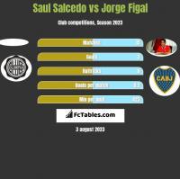 Saul Salcedo vs Jorge Figal h2h player stats