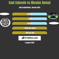 Saul Salcedo vs Nicolas Romat h2h player stats