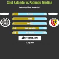 Saul Salcedo vs Facundo Medina h2h player stats