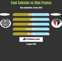 Saul Salcedo vs Alan Franco h2h player stats