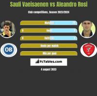 Sauli Vaeisaenen vs Aleandro Rosi h2h player stats