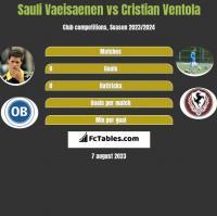 Sauli Vaeisaenen vs Cristian Ventola h2h player stats