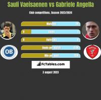 Sauli Vaeisaenen vs Gabriele Angella h2h player stats