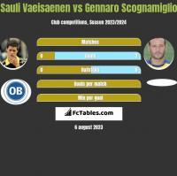 Sauli Vaeisaenen vs Gennaro Scognamiglio h2h player stats