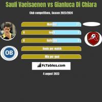Sauli Vaeisaenen vs Gianluca Di Chiara h2h player stats