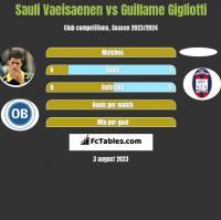 Sauli Vaeisaenen vs Guillame Gigliotti h2h player stats
