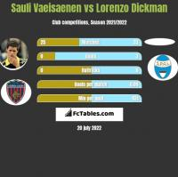 Sauli Vaeisaenen vs Lorenzo Dickman h2h player stats