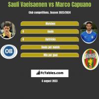 Sauli Vaeisaenen vs Marco Capuano h2h player stats