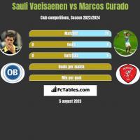 Sauli Vaeisaenen vs Marcos Curado h2h player stats