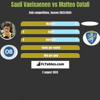 Sauli Vaeisaenen vs Matteo Cotali h2h player stats
