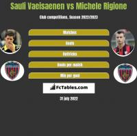Sauli Vaeisaenen vs Michele Rigione h2h player stats