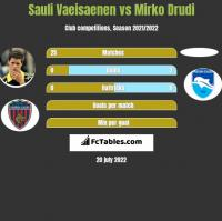 Sauli Vaeisaenen vs Mirko Drudi h2h player stats