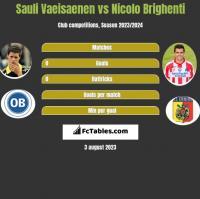 Sauli Vaeisaenen vs Nicolo Brighenti h2h player stats