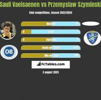 Sauli Vaeisaenen vs Przemyslaw Szyminski h2h player stats