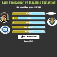 Sauli Vaeisaenen vs Massimo Bertagnoli h2h player stats