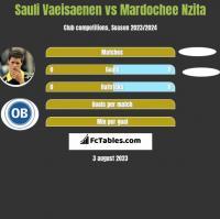 Sauli Vaeisaenen vs Mardochee Nzita h2h player stats