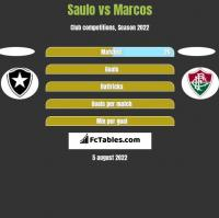 Saulo vs Marcos h2h player stats