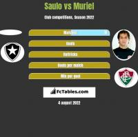 Saulo vs Muriel h2h player stats