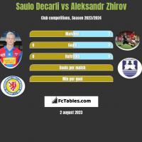 Saulo Decarli vs Aleksandr Zhirov h2h player stats