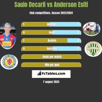 Saulo Decarli vs Anderson Esiti h2h player stats