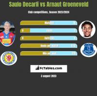 Saulo Decarli vs Arnaut Groeneveld h2h player stats