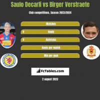 Saulo Decarli vs Birger Verstraete h2h player stats