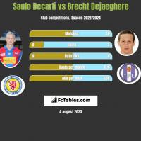 Saulo Decarli vs Brecht Dejaeghere h2h player stats