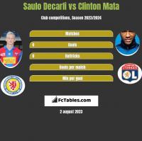 Saulo Decarli vs Clinton Mata h2h player stats