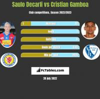 Saulo Decarli vs Cristian Gamboa h2h player stats