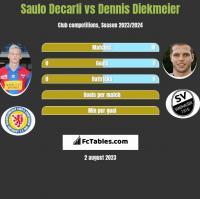 Saulo Decarli vs Dennis Diekmeier h2h player stats