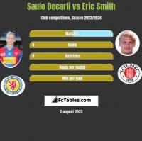 Saulo Decarli vs Eric Smith h2h player stats