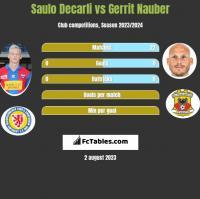 Saulo Decarli vs Gerrit Nauber h2h player stats