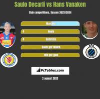 Saulo Decarli vs Hans Vanaken h2h player stats