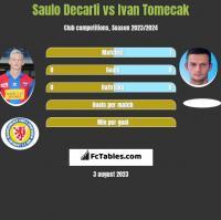 Saulo Decarli vs Ivan Tomecak h2h player stats