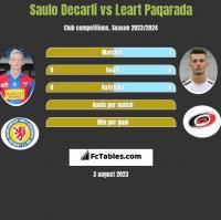 Saulo Decarli vs Leart Paqarada h2h player stats