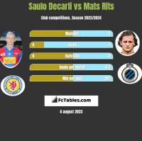 Saulo Decarli vs Mats Rits h2h player stats