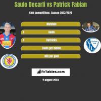 Saulo Decarli vs Patrick Fabian h2h player stats