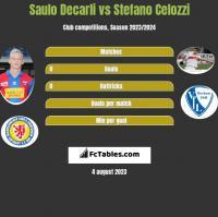 Saulo Decarli vs Stefano Celozzi h2h player stats
