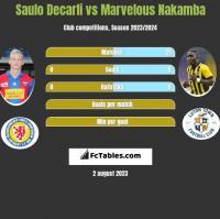 Saulo Decarli vs Marvelous Nakamba h2h player stats