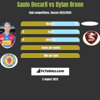 Saulo Decarli vs Dylan Bronn h2h player stats