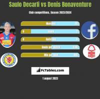 Saulo Decarli vs Denis Bonaventure h2h player stats