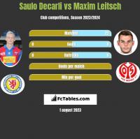 Saulo Decarli vs Maxim Leitsch h2h player stats