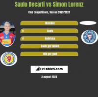 Saulo Decarli vs Simon Lorenz h2h player stats