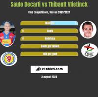 Saulo Decarli vs Thibault Vlietinck h2h player stats