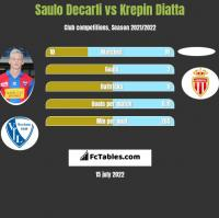 Saulo Decarli vs Krepin Diatta h2h player stats