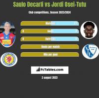Saulo Decarli vs Jordi Osei-Tutu h2h player stats