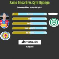 Saulo Decarli vs Cyril Ngonge h2h player stats