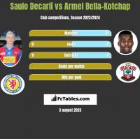 Saulo Decarli vs Armel Bella-Kotchap h2h player stats