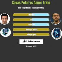 Savas Polat vs Caner Erkin h2h player stats
