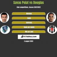 Savas Polat vs Douglas h2h player stats